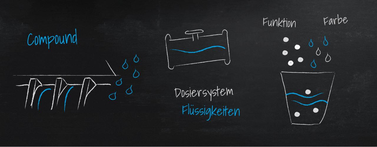 Flüssigeinfärbung von Kunststoffen – die Lösung?