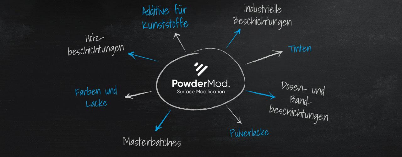 Oberflächen-Modifikatoren – neu gedacht!